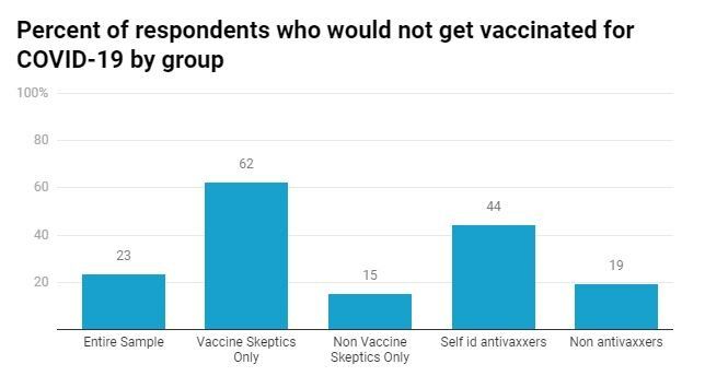 A big problem later: A majority of antivaxxers plan to refuse a COVID-19 vaccine, study suggests