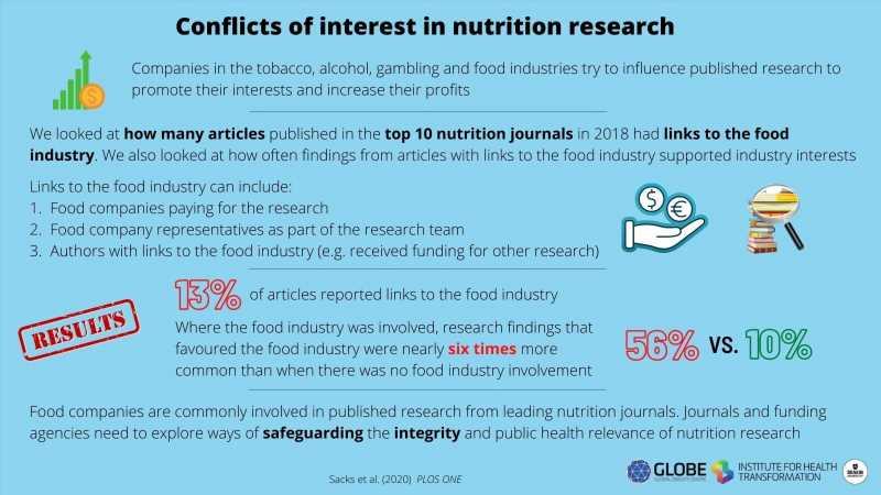 13.4% of studies in top nutrition journals in 2018 had food industry ties