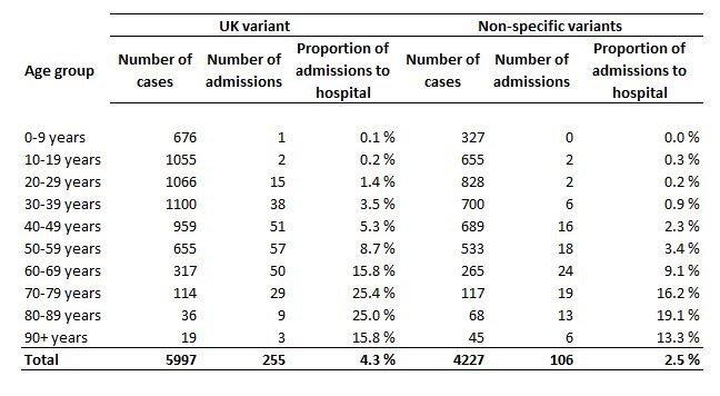 UK virus variant associated with higher risk of hospital admission