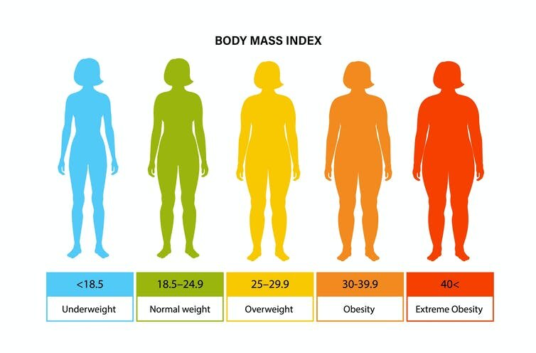 COVID-19: Is obesity really more of a risk factor for men than women?