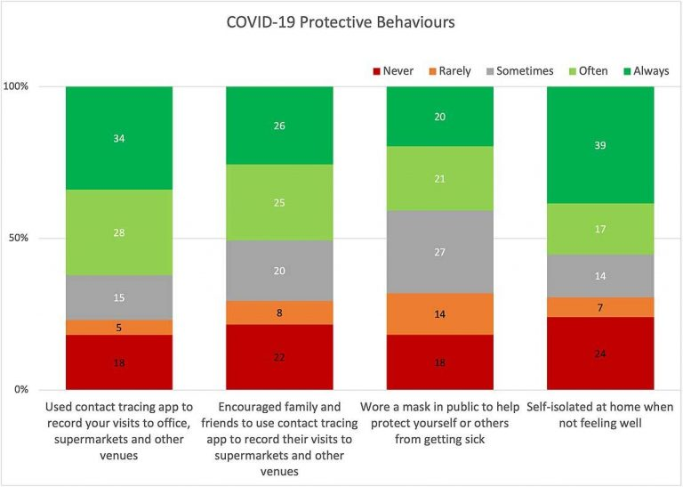 Survey shows 3 in 4 Kiwis adopted COVID-19 protective behaviors