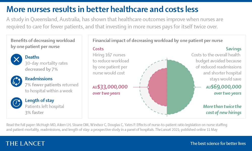 The Lancet: More nurses lead to fewer patient deaths&readmissions, shorter hospital stays, and savings